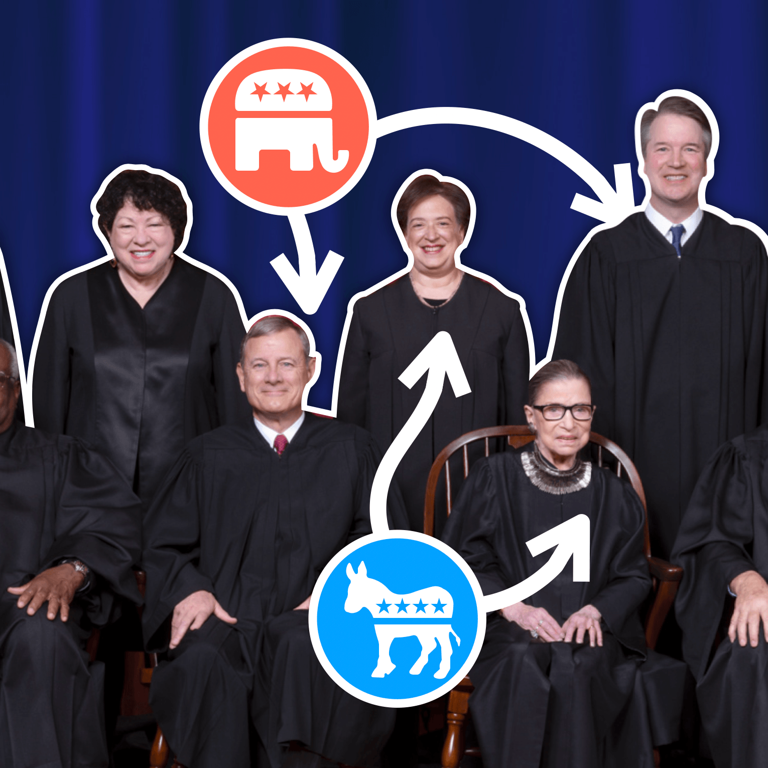 Is the Supreme Court Too Politicized?