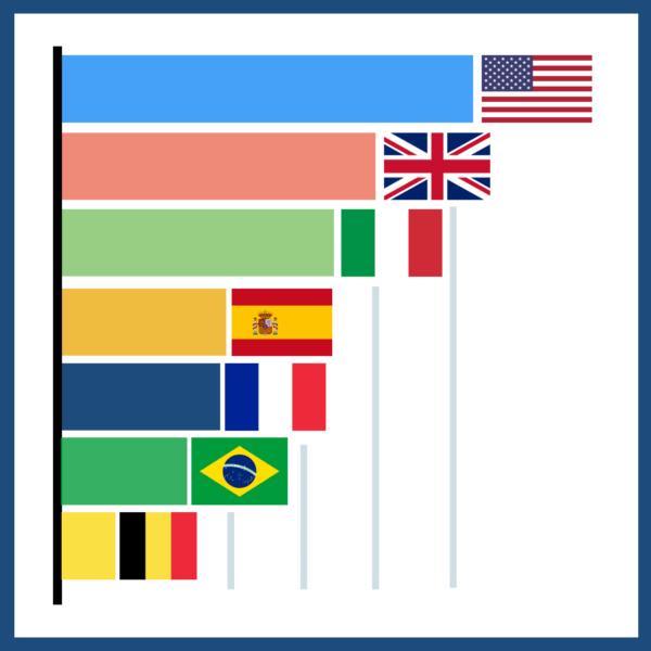 Coronavirus Deaths Bar Chart Race (June 2020): How COVID-19 Spread Around the World