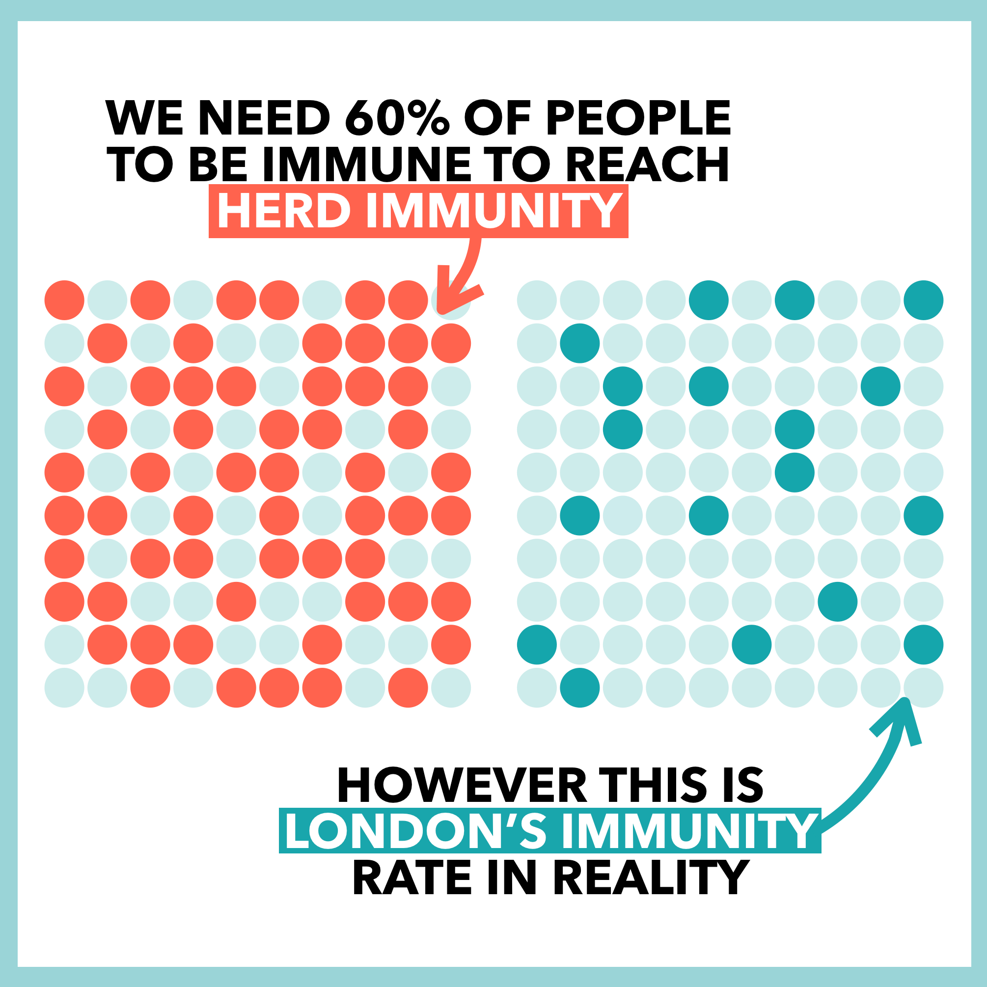 Why We're Not Achieving Coronavirus Herd Immunity: How it Impacts a Second Wave