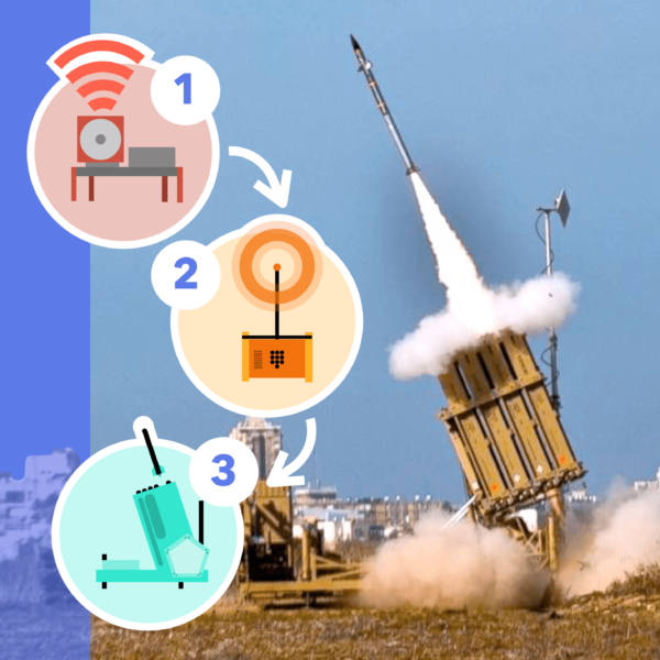 Israel's Iron Dome: Shooting Rockets out of the Sky Explained
